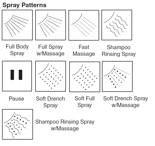 Different Type of The shower Spray patterns